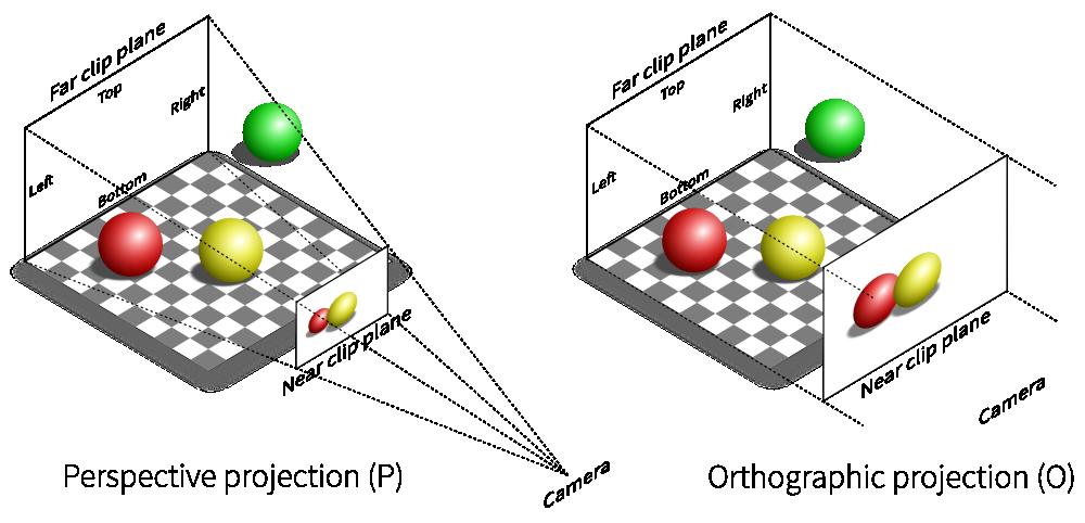 Modern OpenGL — VisPy